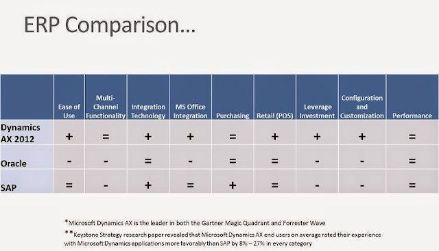 ERP Comparison