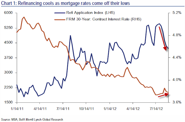 Refinance Activity Suggests Shift To Centrally-Planned Economy - chart