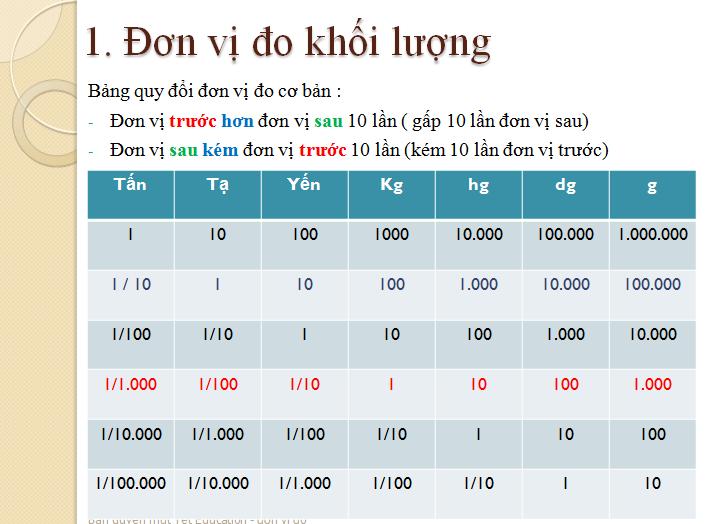 Bài tập đổi đơn vị đo khối lượng - Toán lớp 5(3)
