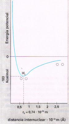relacion entre energia y longitud de enlace