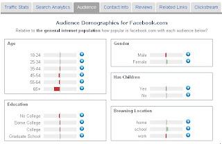 Cara Melihat Statistik Usia Pengunjung Blog Via Alexa
