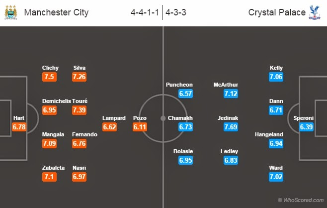 Possible Line-ups: Manchester City vs Crystal Palace