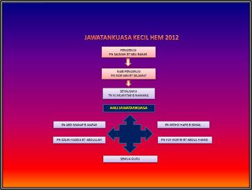 JAWATANKUASA KECIL HEM 2012