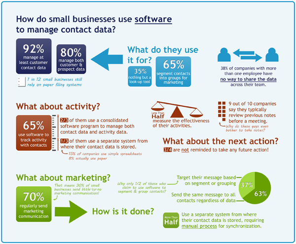 How small business use software to manage contacts