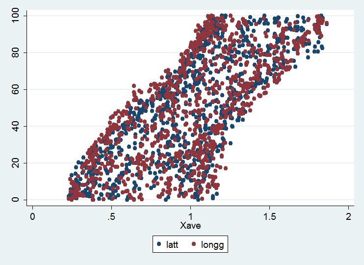 Stata: Generate a Spatial Moving Average