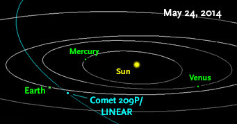 Comet 209P/LINEAR will sweep closest to the sun in early May of 2014. Two weeks later, dust particles spread along its orbit may enter Earth's atmosphere, creating a meteor shower. Image by NASA / JPL / Horizons via skyandtelescope.com