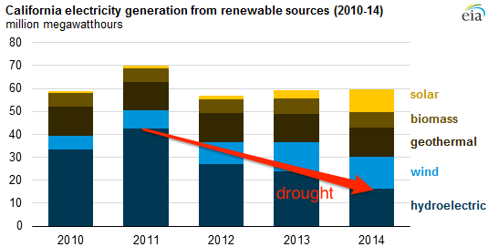 California electricity generation from renewable sources (2010-14) (Credit: EIA/Annotations by Bloomberg Business) Click to Enlarge.