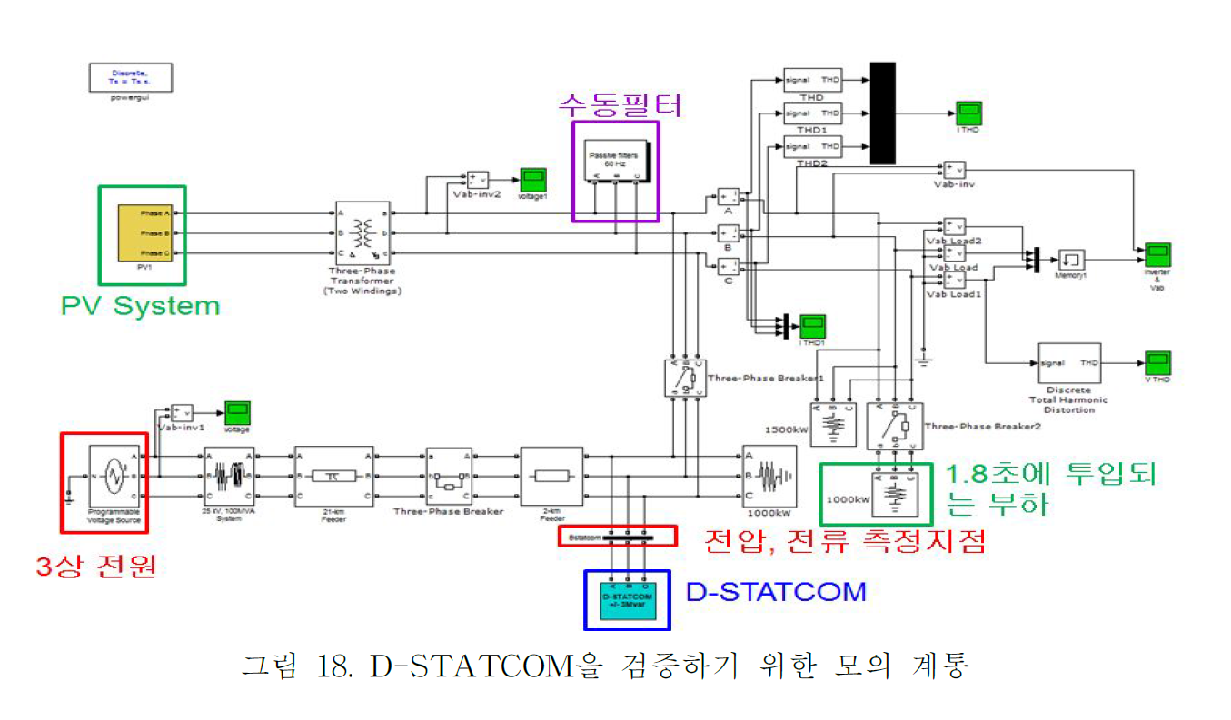thesis on d-statcom Enhancement of power quality in distribution system by using d-statcom 1 the thesis is the property of university of hormuud 2.