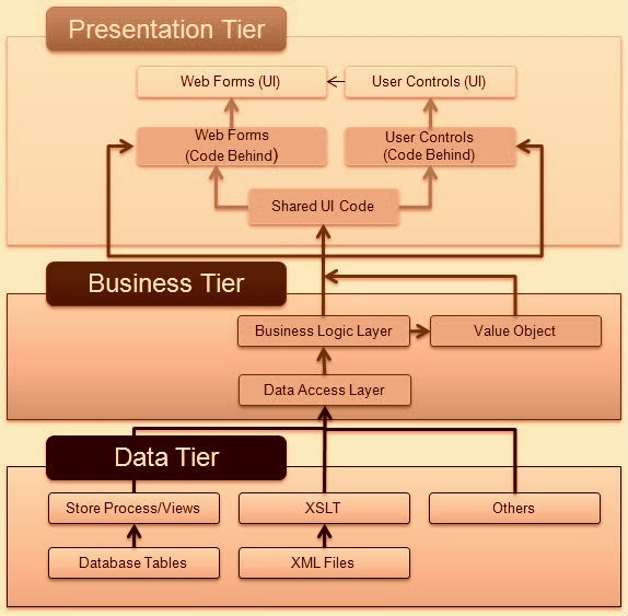 Three tier architecture and three layer architecture for Architecture 3 tiers php