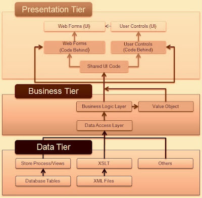 Three tier architecture and three layer architecture for Architecture 1 tiers