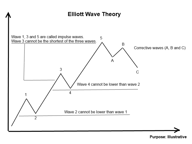 Forex wave theory