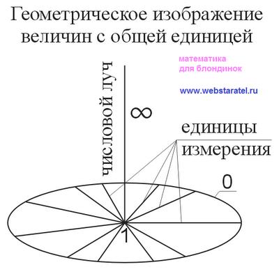 Вселенная. Геометрическое изображение величин с общей единицей. Портрет математики. Математика для блондинок.