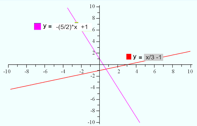 Drawing Lines Using Equations : Free online help graph each linear equation in two