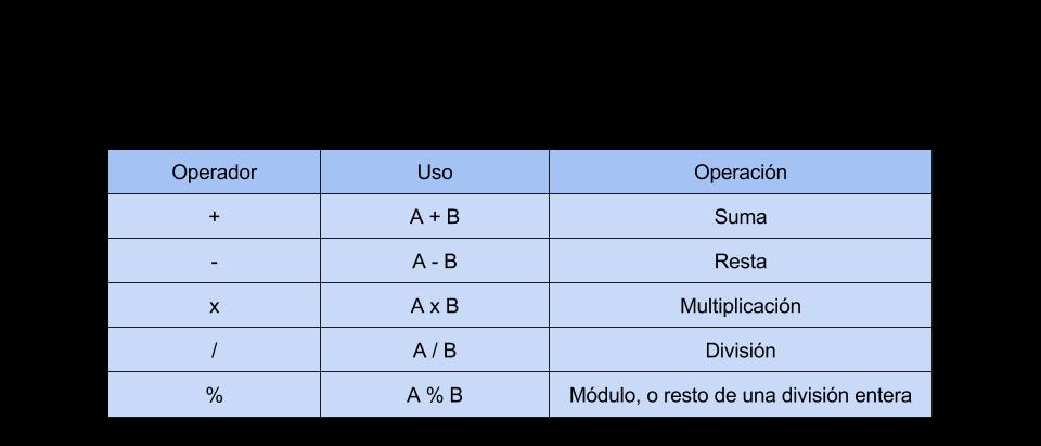 uso de operaciones aritméticas básicas en Java por consola