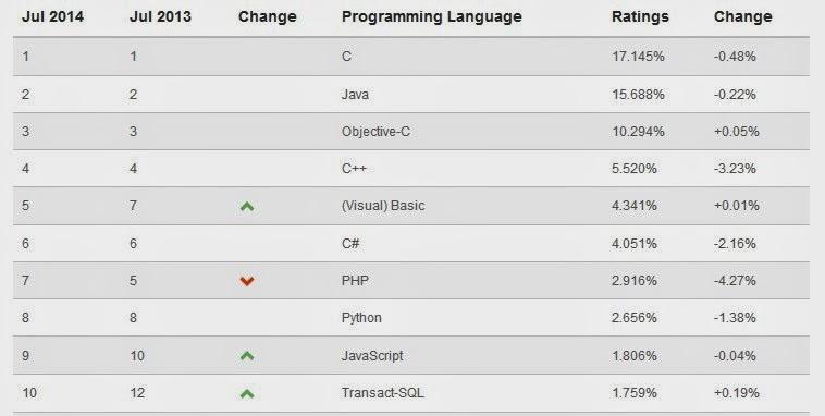Bahasa Pemrograman Paling Populer (Juli 2014)
