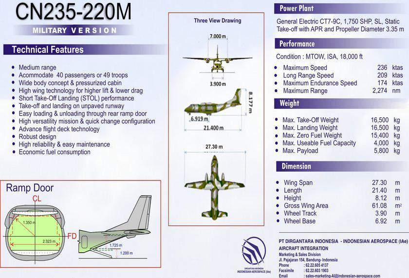 Karakteristik dan spesifikasi CN235-220M