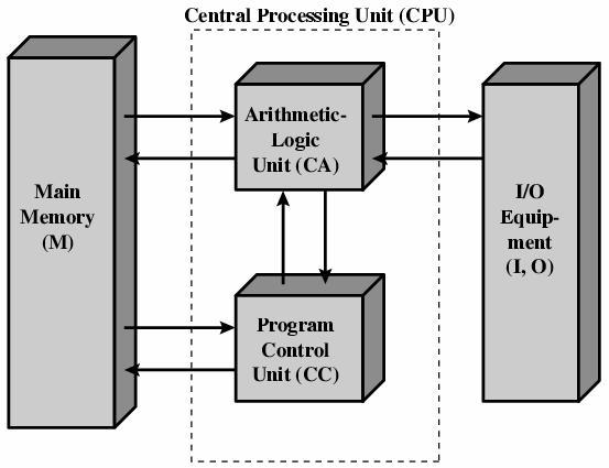Control Unit And Arithmetic Logic Unit  Control Unit