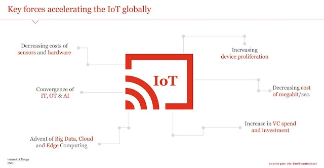 Key forces accelerating the #IoT globally