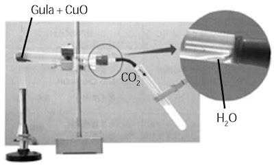 alat Identifikasi Karbon dan Hidrogen