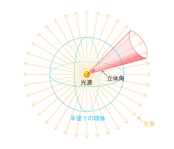 MODO UserGroup Osaka: 輝度と放射輝度