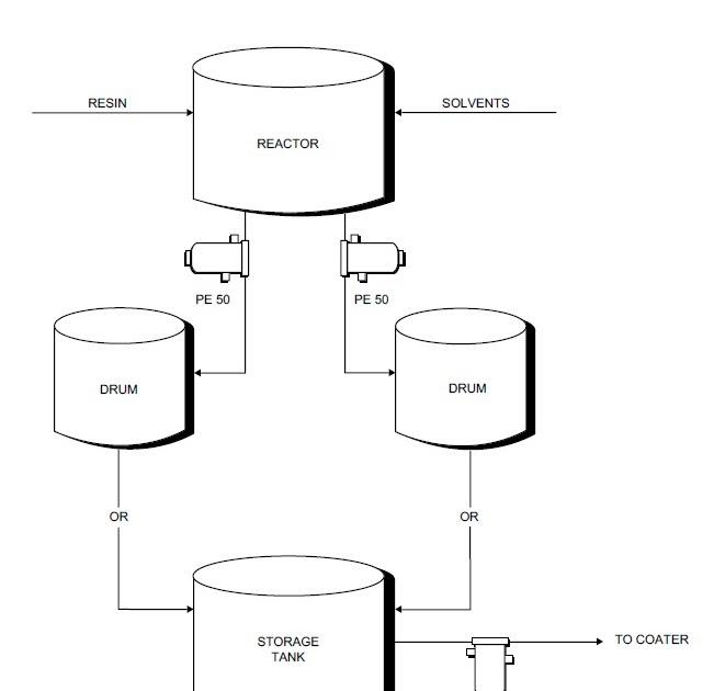 process flow sheets  adhesive production process