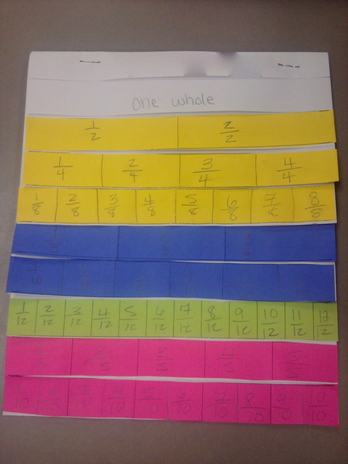 Equivalent Fractions Foldable Fraction flip books that