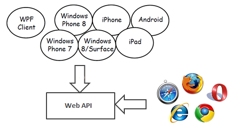 asp.net web api tutorial,  programming api, web based api, net web api, web application api, web api controller, web api programming, mobile web api,