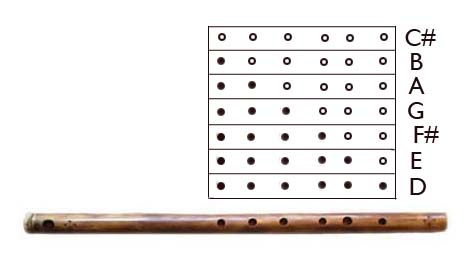 Bamboo Flute Chords6