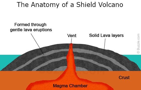 Pleasing Cinder Cone Volcano Diagram Labeled Wiring Database Ittabxeroyuccorg