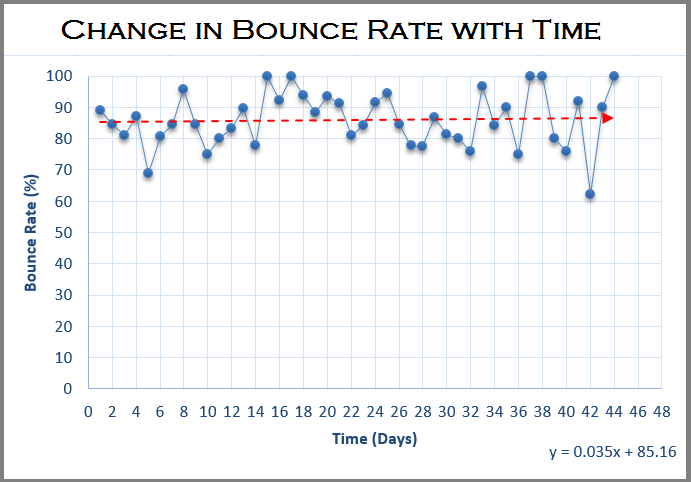 Change in Bounce Rate with Time