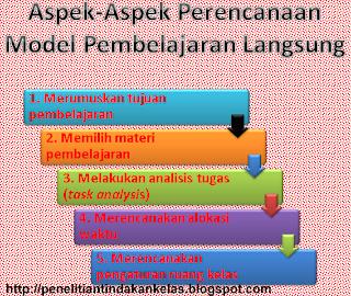 aspek-aspek perencanaan model pembelajaran langsung
