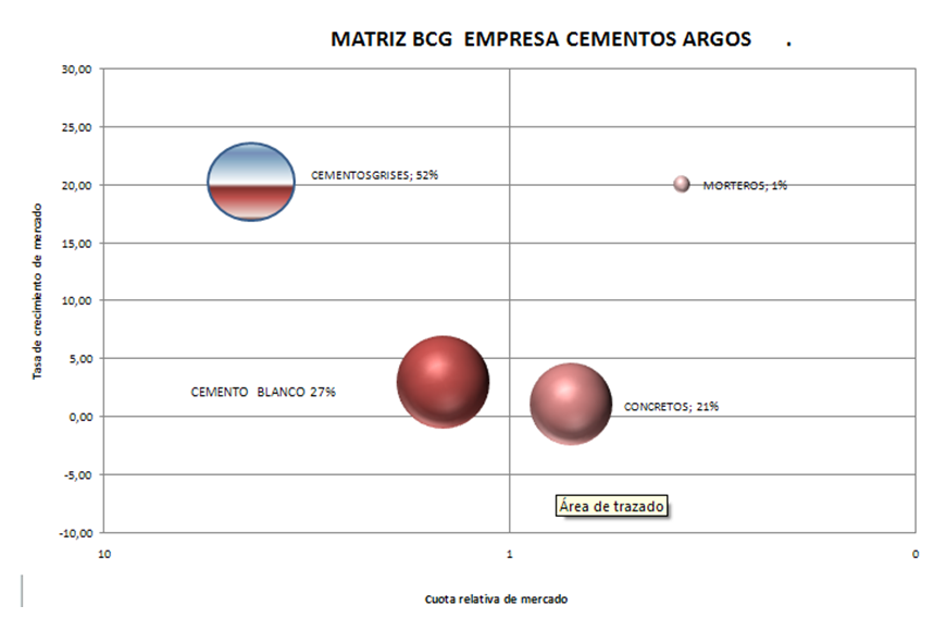 cemex bcg Bcg matrix has been a tool for malaysian brands to classify and evaluate the products and services of a business it is a decision making tool in order to balance the activities of a company among those which make profits, those who ensure growth, those which constitute the future of the firm or those who are its heritage.