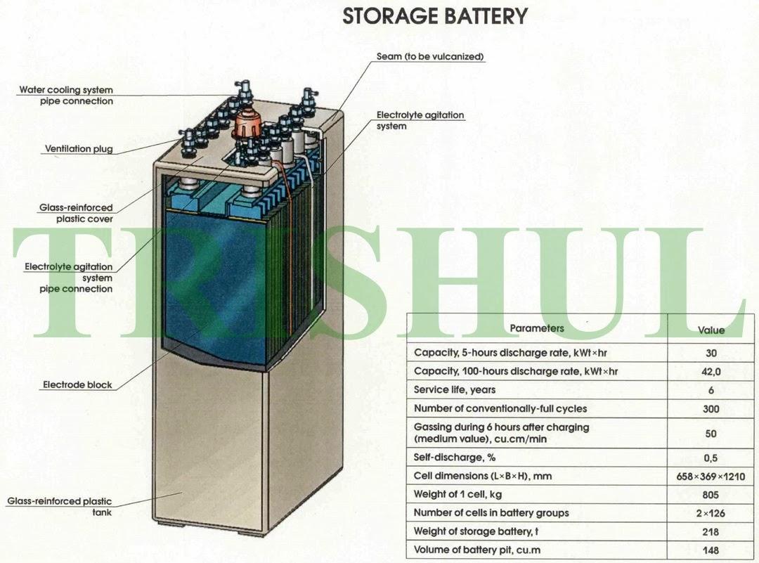 Fuerza Submarina - Página 4 Battery+for+Kilo-class+SSK