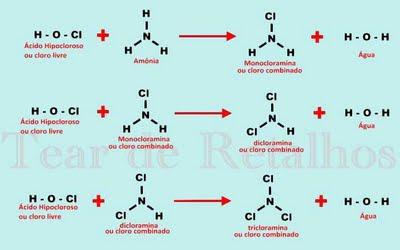 Se não houver cloro livre suficiente para oxidar toda a carga de nitrogênio amoniacal existente na água da piscina, as cloraminas surgirão como produto final