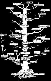 El Árbol del Jazz