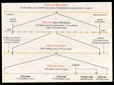 Amazing Facts about Ancient India Hindu Time Units