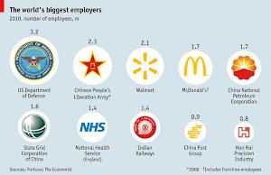 Grootste werkgevers ter wereld