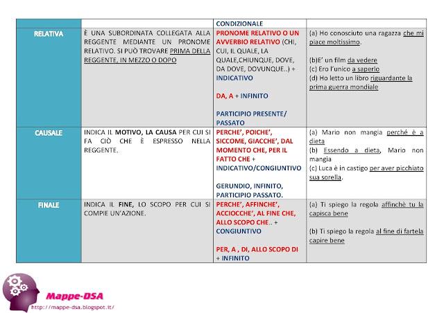 mappedsa mappa schema dsa dislessia disgrafia disortografia analisi periodo grammatica italiano medie superiori frase subordinata principale coordinata soggettiva oggettiva dichiarativa interrogativa relativa causale temporale finale concessiva consecutiva strumentale modale learn italian mind map dyslexia dyslexie esempi riassunto