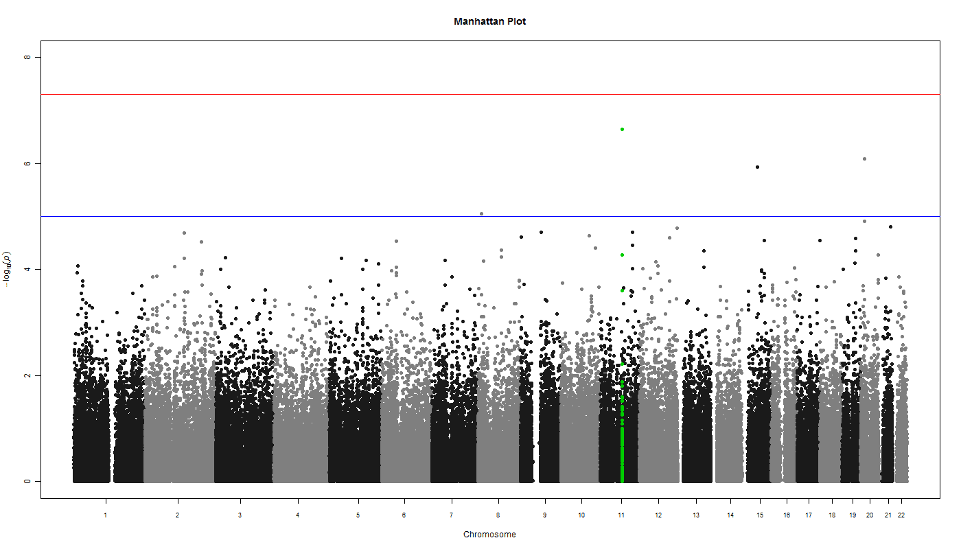Finally, Zoom In And Plot Only The Results For Chromosome 11, Still  Highlighting Those Results Notice That The Xaxis Changes From Chromosome  To Genomic