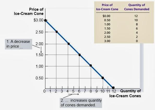 Tabel dan kurva permintaan pendidikan ekonomi tabel dan kurva permintaan ccuart Gallery