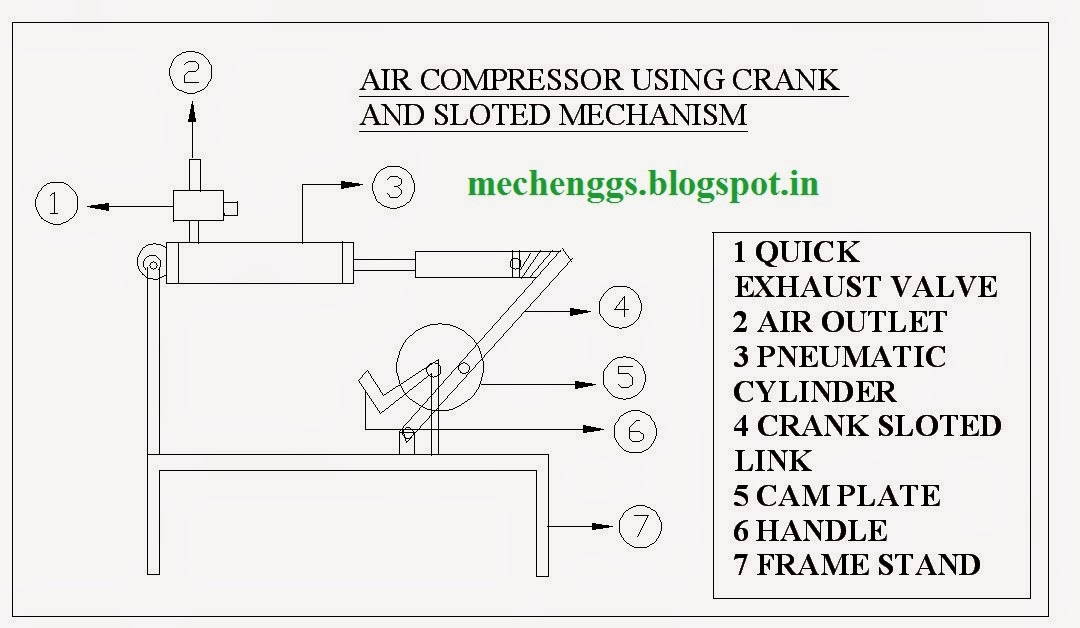 Air Compressor Using Crank and Slotted Link Mechanism