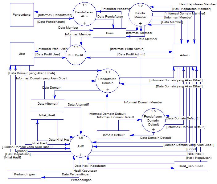 Data flow diagram entity relationship diagram ahmad ridha sedangkan di bawah ini adalah contoh data flow diagram dfd level 2 untuk proses pendaftaran domain pada sistem penunjang keputusan untuk pemilihan domain ccuart Image collections