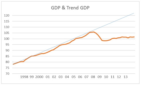 Does new economic data show that austerity does not work?  - Page 8 Fig+3