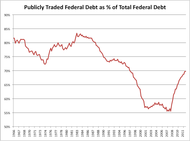 Public Federal Debt as Percent of Total