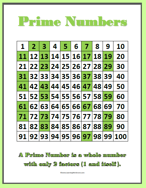 Prime and Composite Numbers Chart Printable