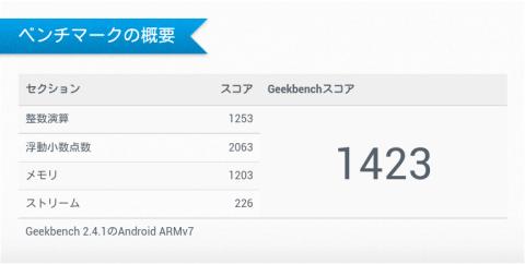 Nexus7ベンチマーク
