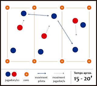 Exercici de futbol: superioritat - 3 zones de 2x1