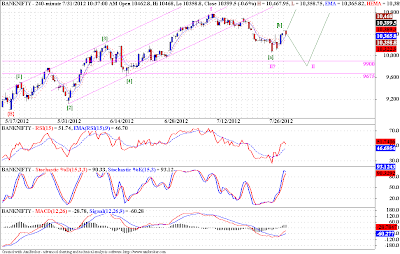 Banknifty, Nifty - Elliott Wave Analysis