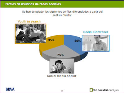 Cultura del 2.0 Perfiles de usuarios en redes sociales, escalera Forrester