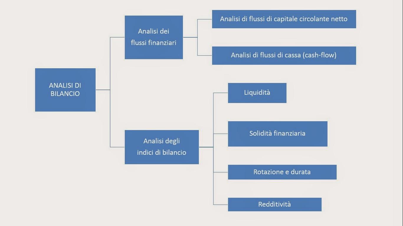 ANALISI DI BILANCIO: analisi dei flussi e analisi degli indici